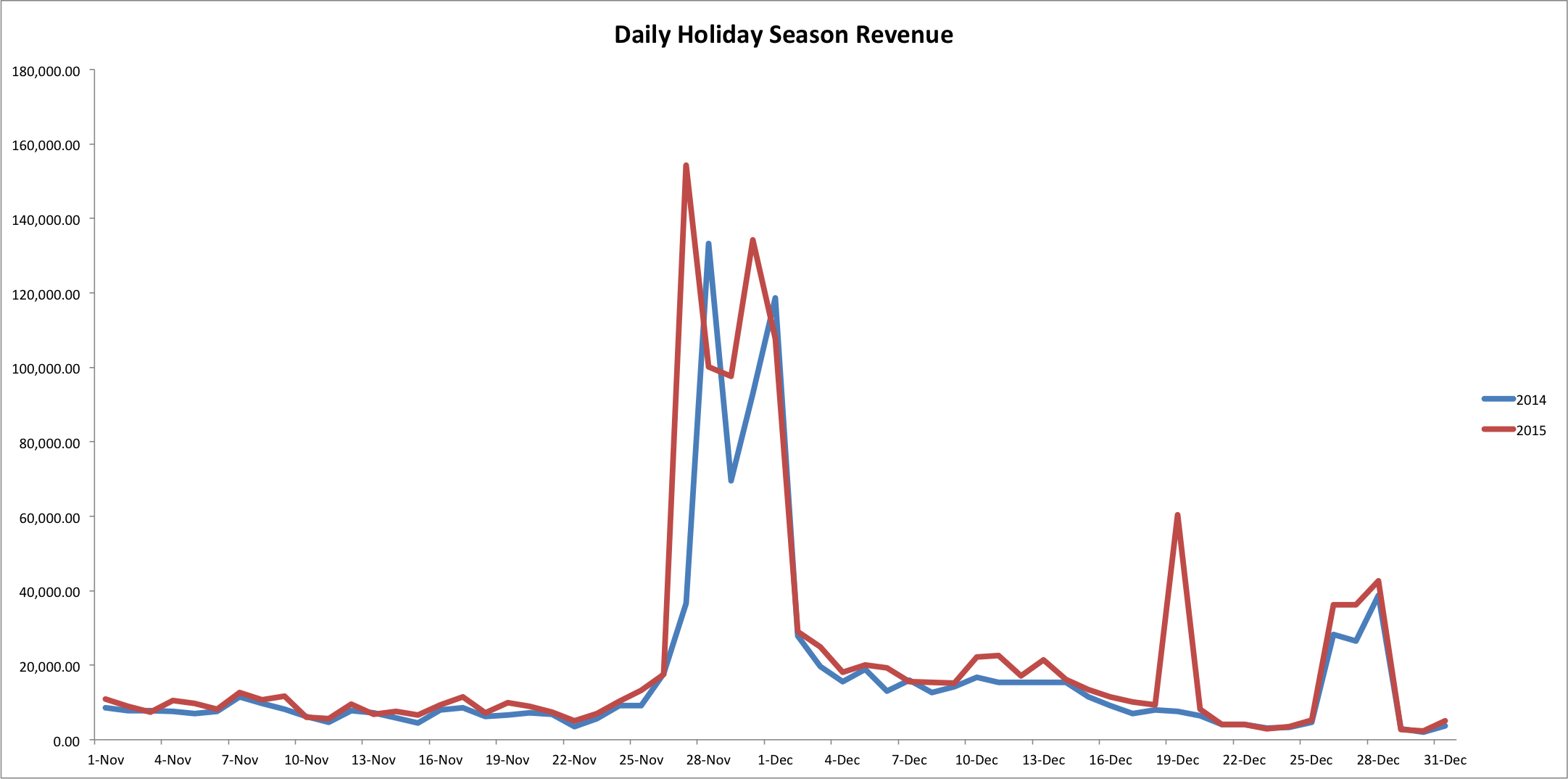 Daily holiday season revenue for 2014 and 2015
